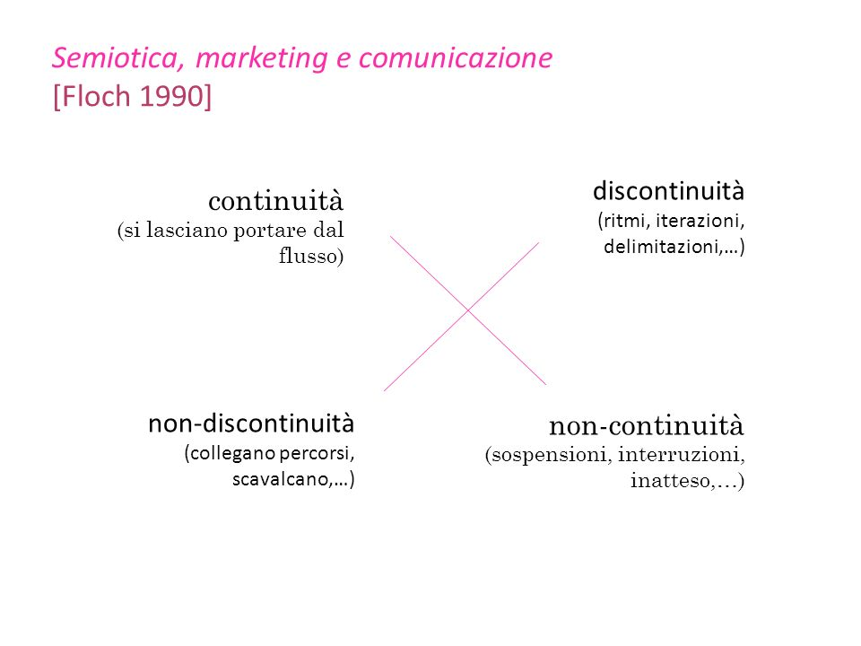 Semiotica, marketing e comunicazione [Floch 1990]